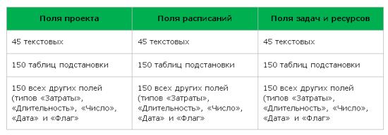 Microsoft Project Server 2010, Microsoft Project Server 2013, Microsoft Project Online. -